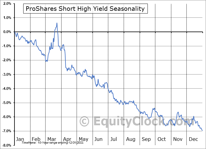 ProShares Short High Yield (NYSE:SJB) Seasonal Chart
