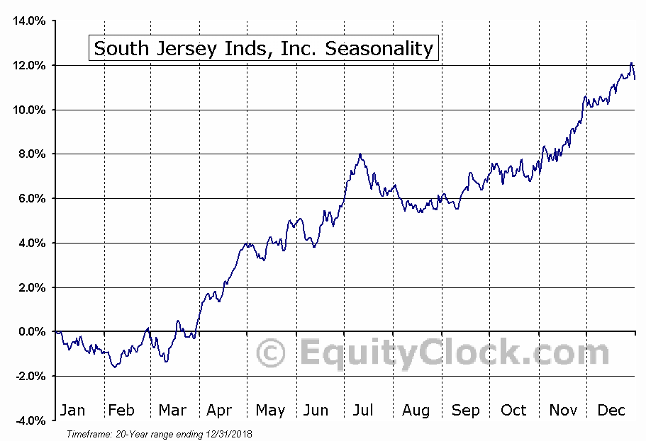 South Jersey Inds, Inc. (NYSE:SJI) Seasonal Chart