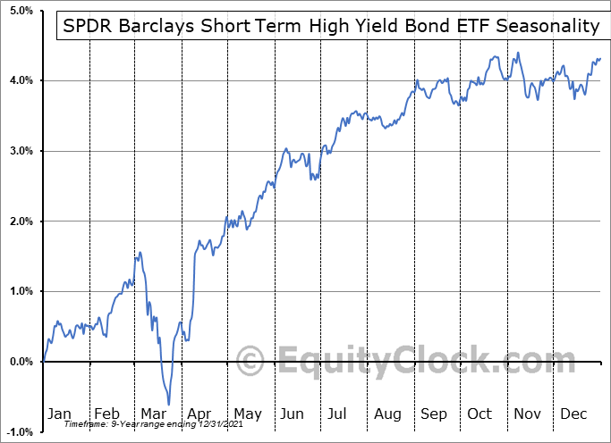 SPDR Barclays Short Term High Yield Bond ETF (AMEX:SJNK) Seasonal Chart