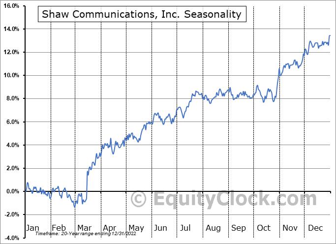 Shaw Communications, Inc. (TSE:SJR/B.TO) Seasonal Chart