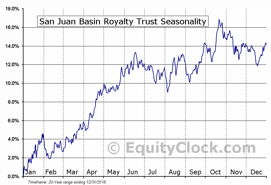 San Juan Basin Royalty Trust (NYSE:SJT) Seasonal Chart