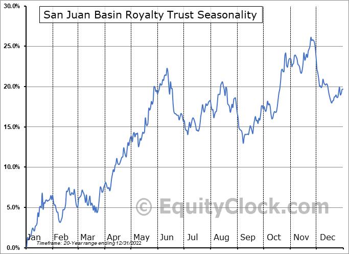 San Juan Basin Royalty Trust (NYSE:SJT) Seasonal Chart