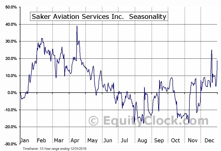 Saker Aviation Services Inc.  (OTCMKT:SKAS) Seasonal Chart