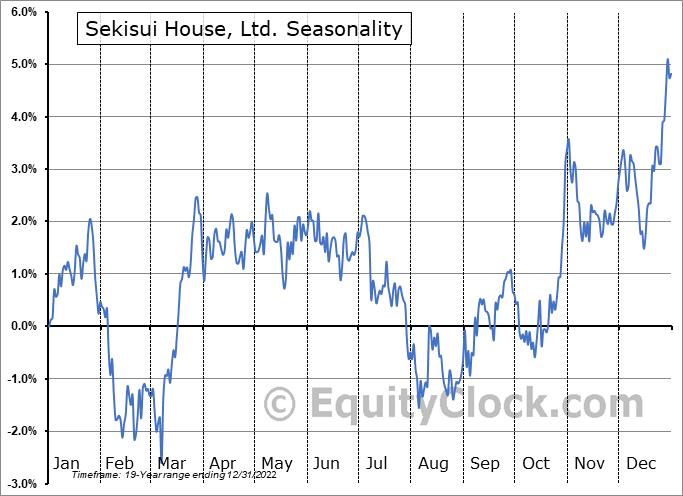 Sekisui House, Ltd. (OTCMKT:SKHSY) Seasonal Chart