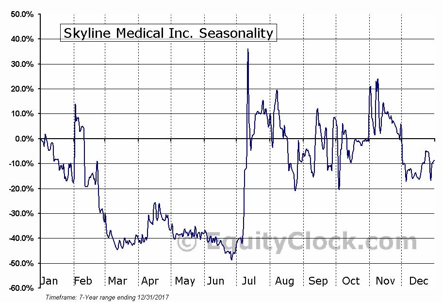 Skyline Medical Inc. (NASD:SKLN) Seasonal Chart