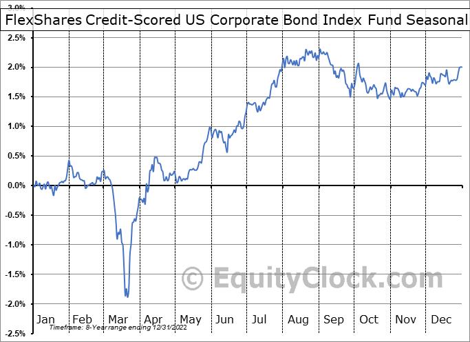 FlexShares Credit-Scored US Corporate Bond Index Fund (NASD:SKOR) Seasonal Chart