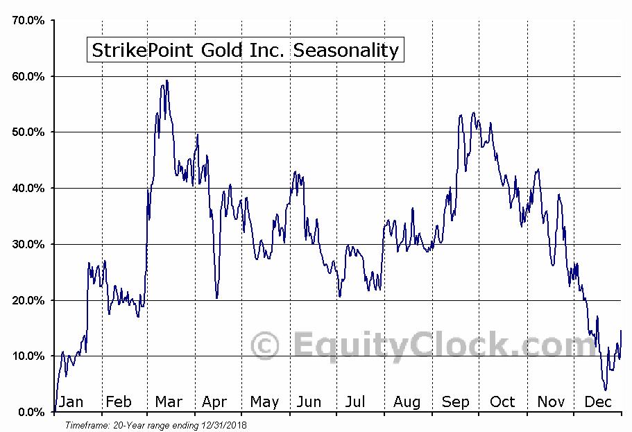 StrikePoint Gold Inc. (TSXV:SKP.V) Seasonal Chart