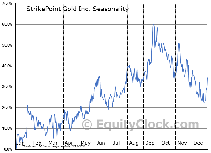StrikePoint Gold Inc. (TSXV:SKP.V) Seasonal Chart