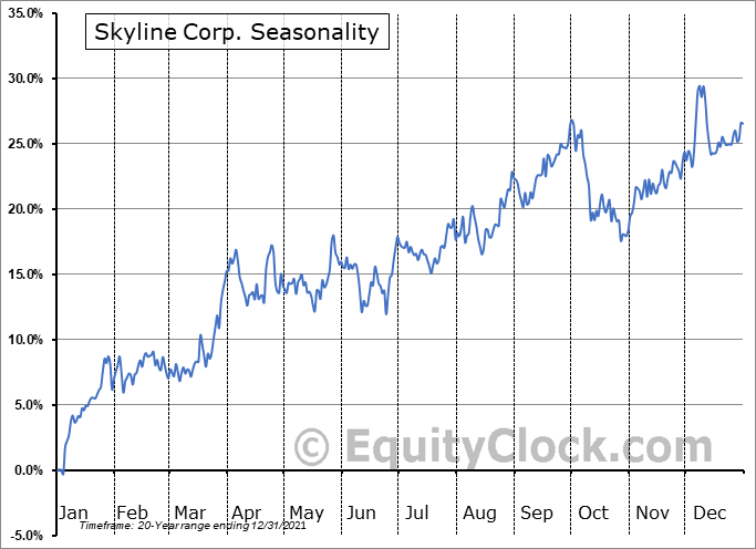 Skyline Corp. (NYSE:SKY) Seasonal Chart