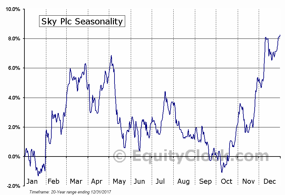Sky Plc (OTCMKT:SKYAY) Seasonal Chart