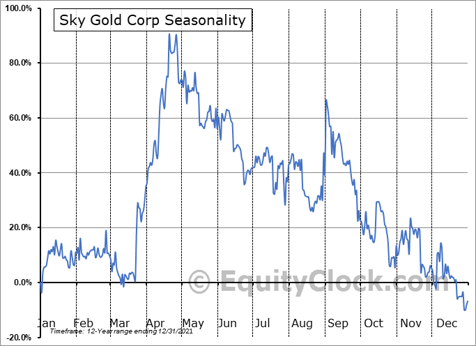 Sky Gold Corp (TSXV:SKYG.V) Seasonal Chart