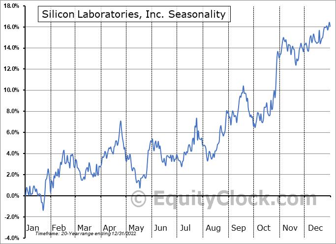Silicon Laboratories, Inc. (NASD:SLAB) Seasonal Chart