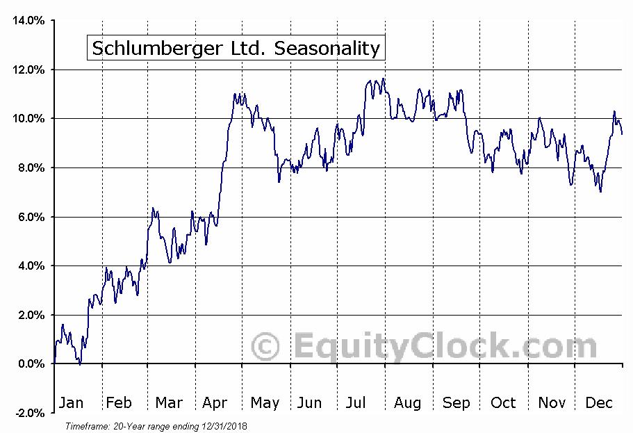Schlumberger Ltd. (NYSE:SLB) Seasonal Chart