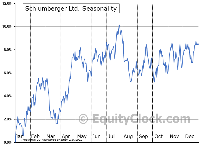 Schlumberger Ltd. (NYSE:SLB) Seasonal Chart