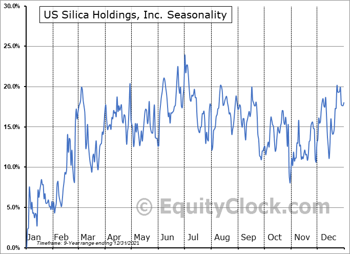 US Silica Holdings, Inc. (NYSE:SLCA) Seasonal Chart