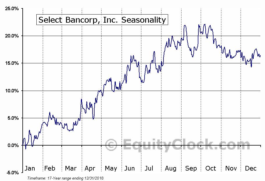 Select Bancorp, Inc. (NASD:SLCT) Seasonal Chart