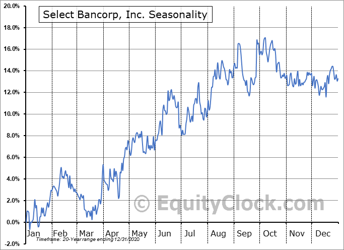 Select Bancorp, Inc. (NASD:SLCT) Seasonal Chart