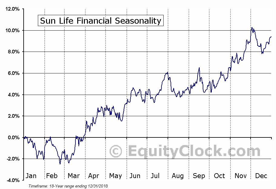 Sun Life Financial (NYSE:SLF) Seasonal Chart