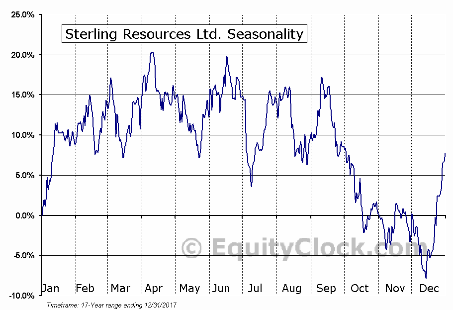 Sterling Resources Ltd. (TSXV:SLG.V) Seasonal Chart