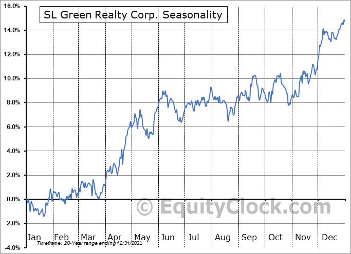 SL Green Realty Corp. (NYSE:SLG) Seasonal Chart