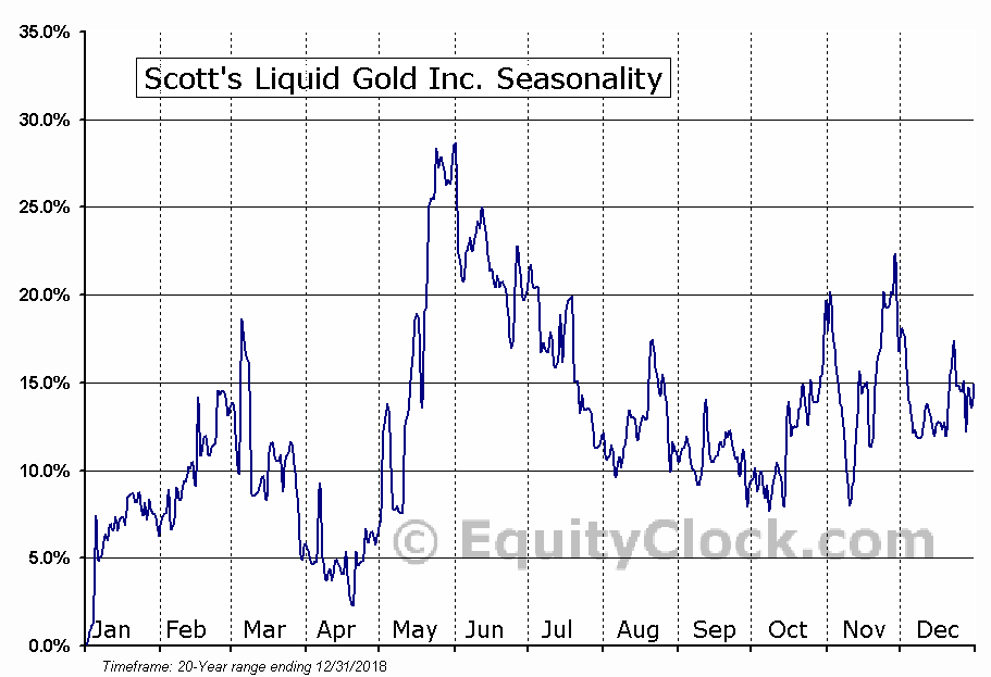 Scott's Liquid Gold Inc. (OTCMKT:SLGD) Seasonal Chart