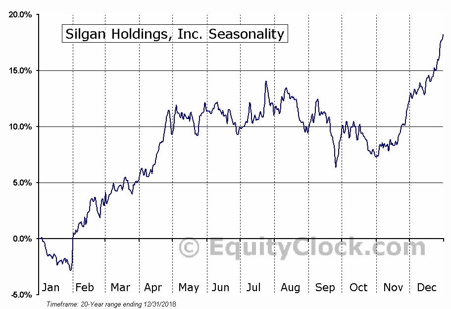 Silgan Holdings, Inc. (NASD:SLGN) Seasonal Chart