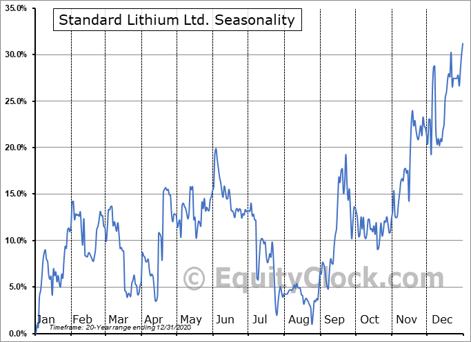Standard Lithium Ltd. (TSXV:SLL.V) Seasonal Chart