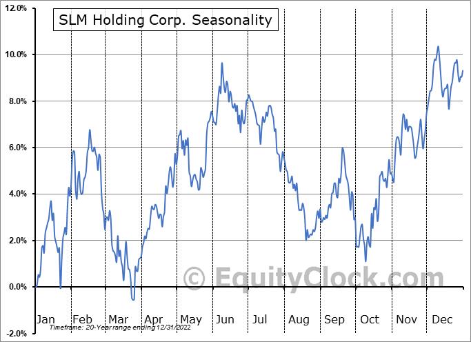 SLM Holding Corp. (NASD:SLM) Seasonal Chart