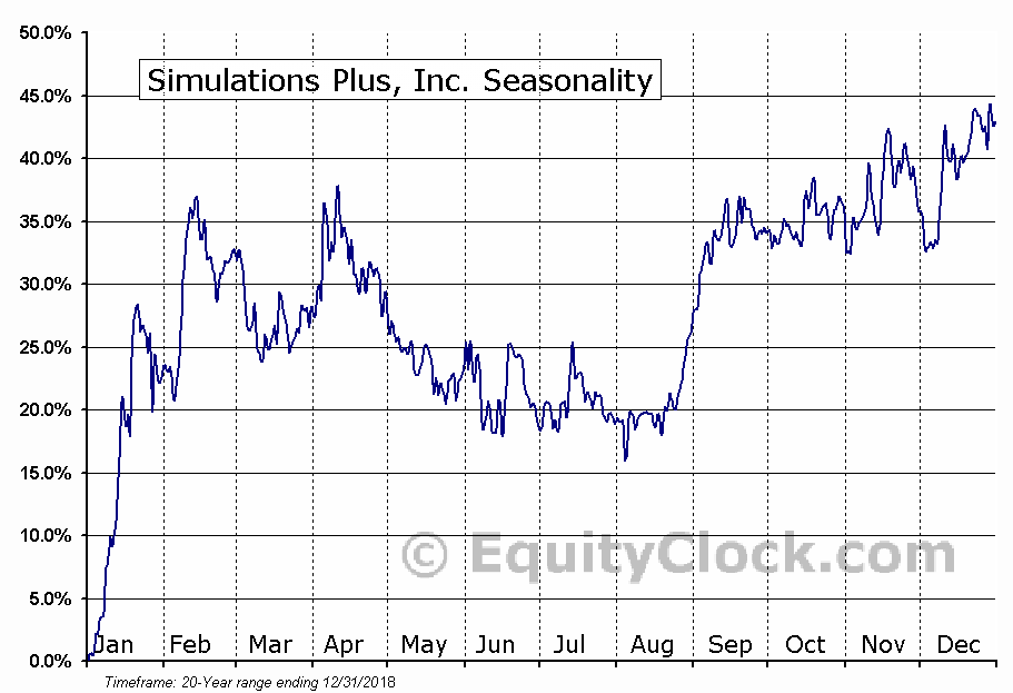 Simulations Plus, Inc. (NASD:SLP) Seasonal Chart