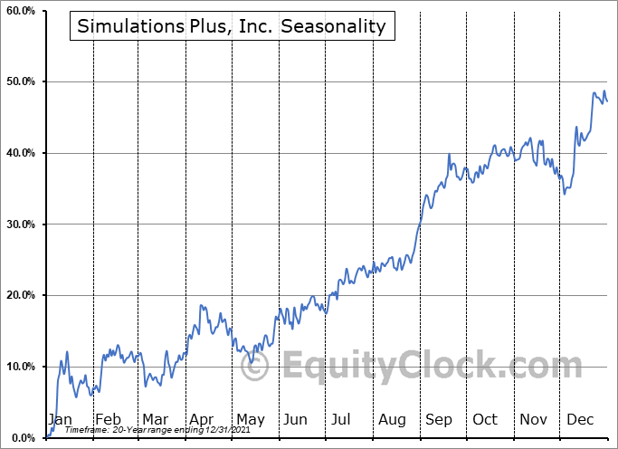 Simulations Plus, Inc. (NASD:SLP) Seasonal Chart
