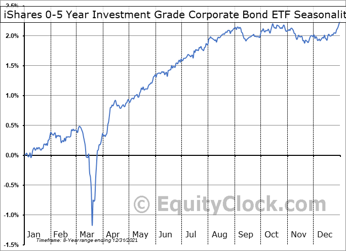 iShares 0-5 Year Investment Grade Corporate Bond ETF (NASD:SLQD) Seasonal Chart