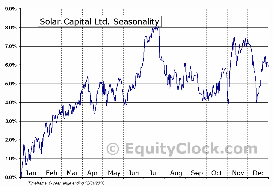 Solar Capital Ltd. (NASD:SLRC) Seasonal Chart