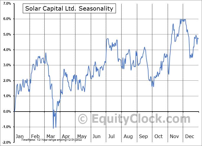 Solar Capital Ltd. (NASD:SLRC) Seasonal Chart