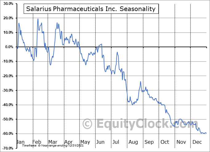 Salarius Pharmaceuticals Inc. (NASD:SLRX) Seasonal Chart
