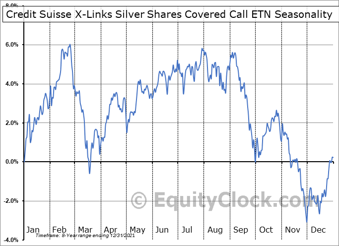 Credit Suisse X-Links Silver Shares Covered Call ETN (NASD:SLVO) Seasonal Chart