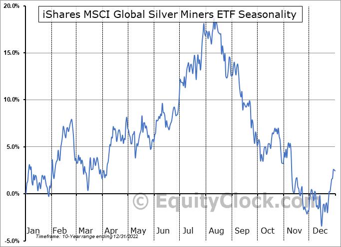 iShares MSCI Global Silver Miners ETF (AMEX:SLVP) Seasonal Chart