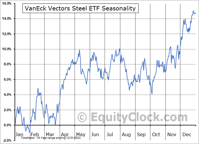 VanEck Vectors Steel ETF (NYSE:SLX) Seasonal Chart