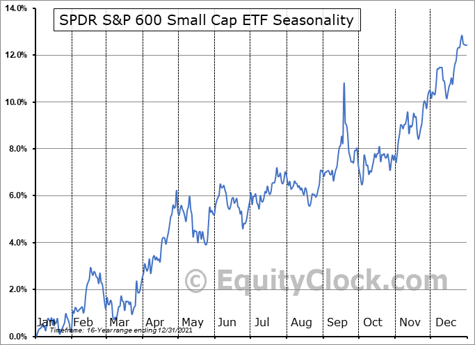 SPDR S&P 600 Small Cap ETF (NYSE:SLY) Seasonal Chart