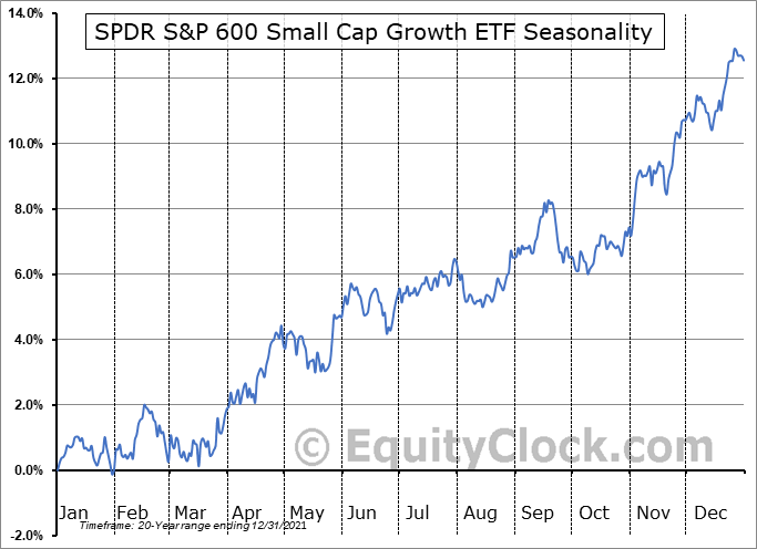 SPDR S&P 600 Small Cap Growth ETF (NYSE:SLYG) Seasonal Chart
