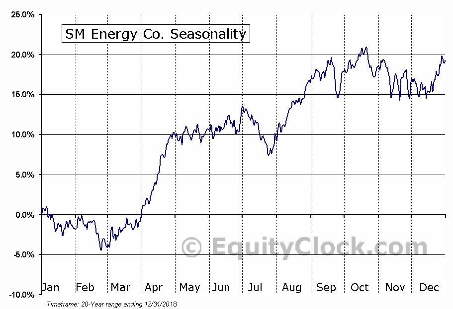 SM Energy Co. (NYSE:SM) Seasonal Chart