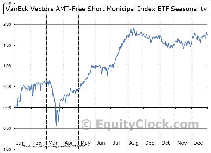 VanEck Vectors AMT-Free Short Municipal Index ETF (NYSE:SMB) Seasonal Chart