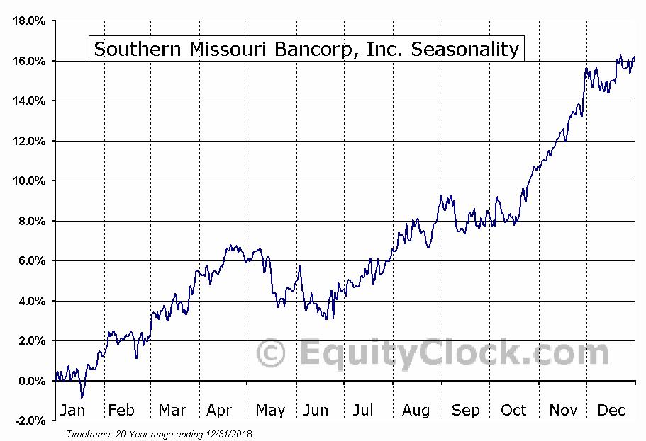 Southern Missouri Bancorp, Inc. (NASD:SMBC) Seasonal Chart