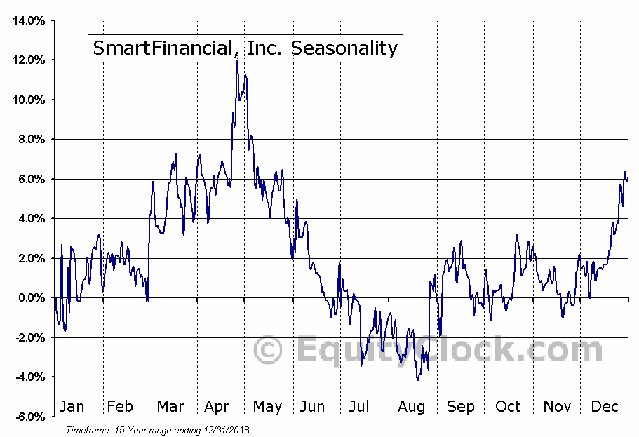 SmartFinancial, Inc. (NASD:SMBK) Seasonal Chart