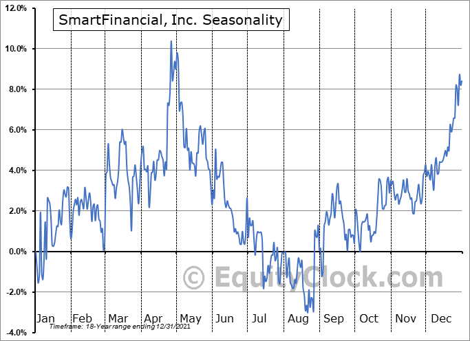 SmartFinancial, Inc. (NASD:SMBK) Seasonal Chart