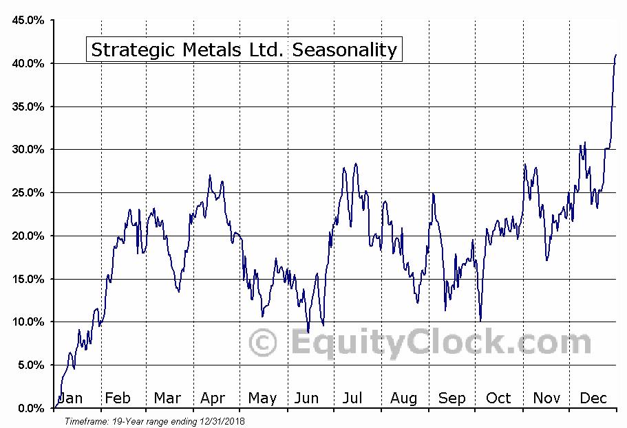 Strategic Metals Ltd. (TSXV:SMD.V) Seasonal Chart