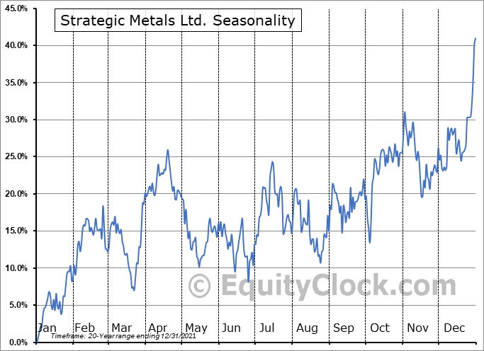 Strategic Metals Ltd. (TSXV:SMD.V) Seasonal Chart