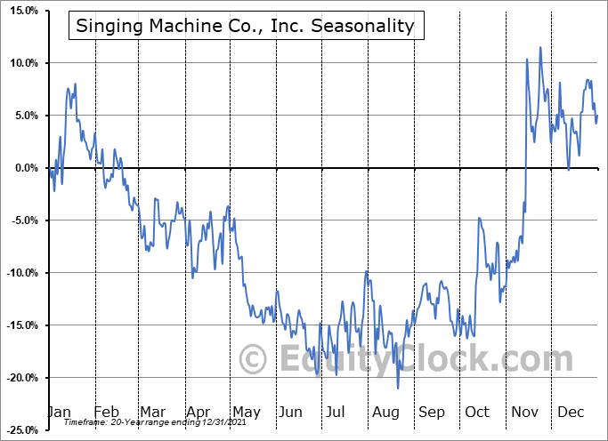 Singing Machine Co., Inc. (OTCMKT:SMDM) Seasonal Chart