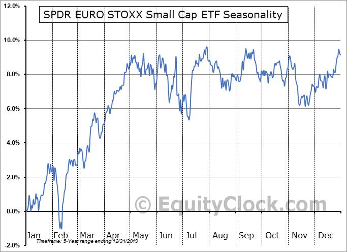 SPDR EURO STOXX Small Cap ETF (AMEX:SMEZ) Seasonal Chart