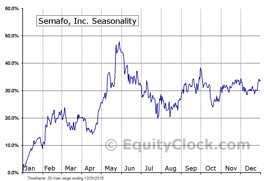 Semafo Inc.  (TSE:SMF) Seasonal  Chart