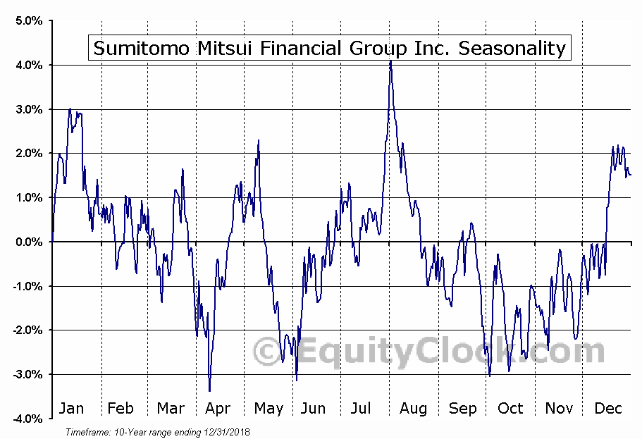 Sumitomo Mitsui Financial Group Inc. (NYSE:SMFG) Seasonal Chart